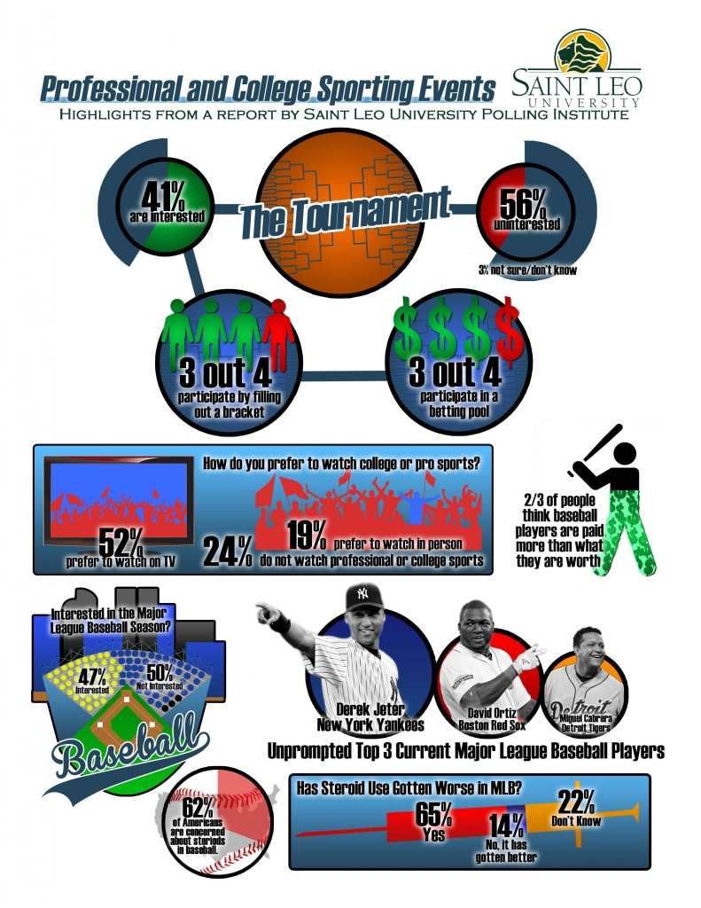 Professional and College Sporting Infographic
